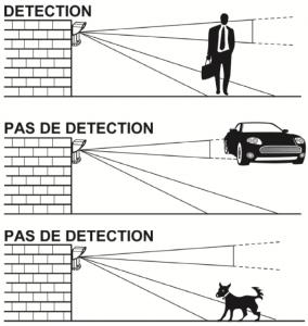 Detecteur de mouvement exterieur sans fil WatchOUT Risco bidirectionnel