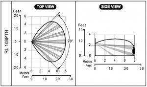 Detecteur de mouvement iWISE Risco filaire lentille RL108PTH