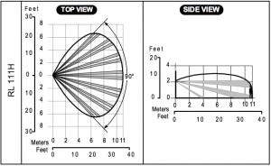 Detecteur de mouvement iWISE Risco filaire lentille RL111H